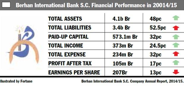 Berhan Expands Aggressively, Raises Paid-up Capital