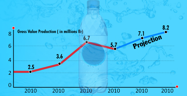 Public Health Concerns in Booming Bottled Water Sector