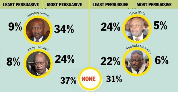 EPRDF'S CHARM OFFENSIVE