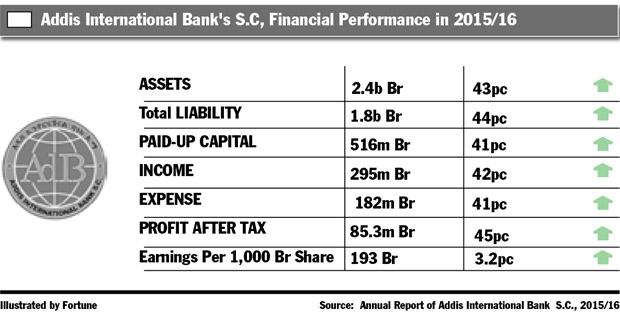 Addis Bank Reports Profit Surge