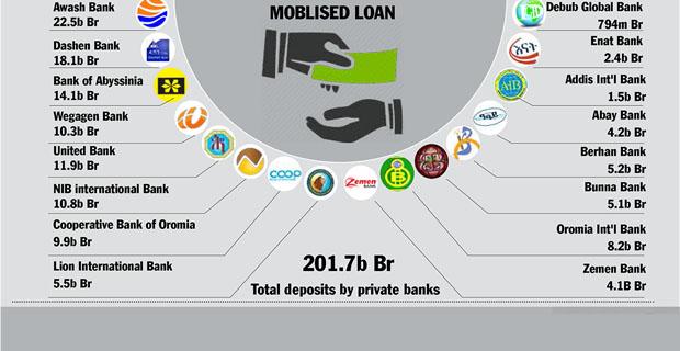 Private Banks Rejoice, Uncertain Future Awaits